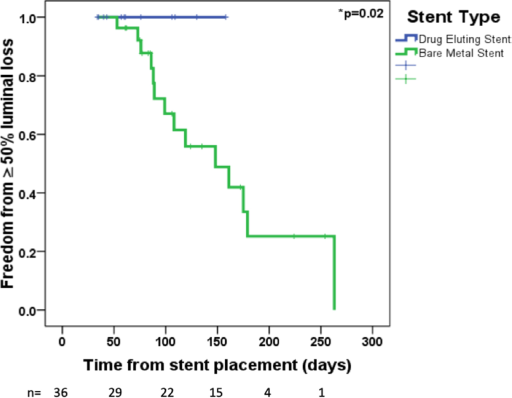 Drug-Eluting Stents Compared With Bare Metal Stents for Stenting the Ductus Arteriosus in Infants With Ductal-Dependent Pulmonary Blood Flow
