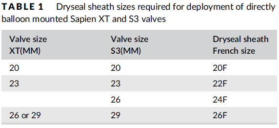 Dryseal sheath sizes required for deployment of directly balloon mounted Sapien XT and S3 valves