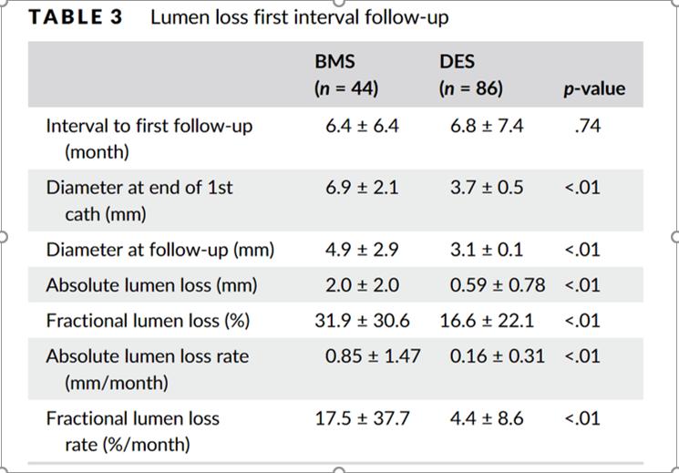 Lumen loss first interval follow-up