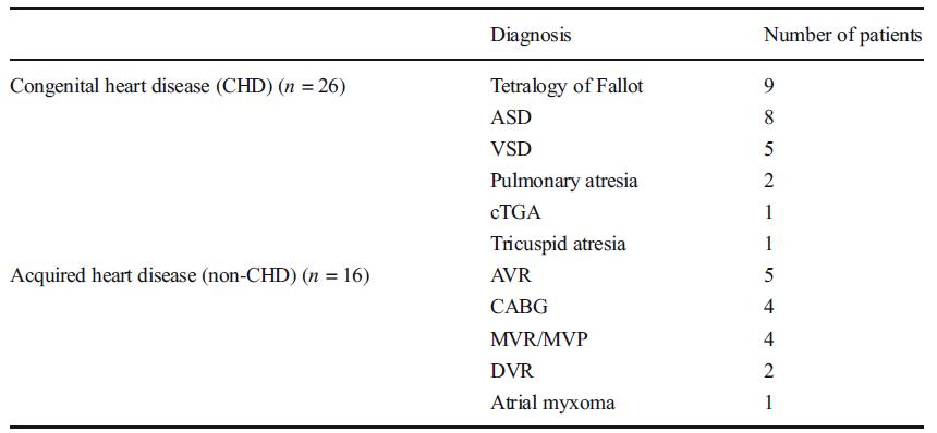 Different characteristics of postoperative atrial tachyarrhythmias between congenital and non-congenital heart disease.