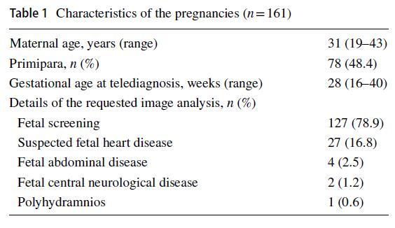 Characteristics of the pregnancies