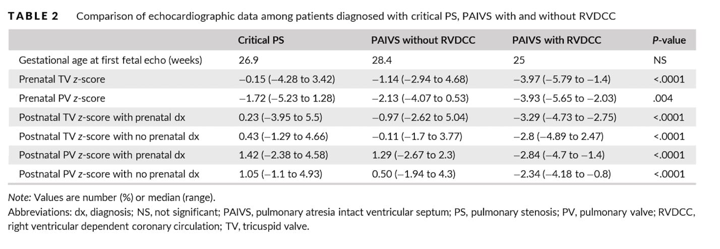 Comparison of Echocardiographic Data