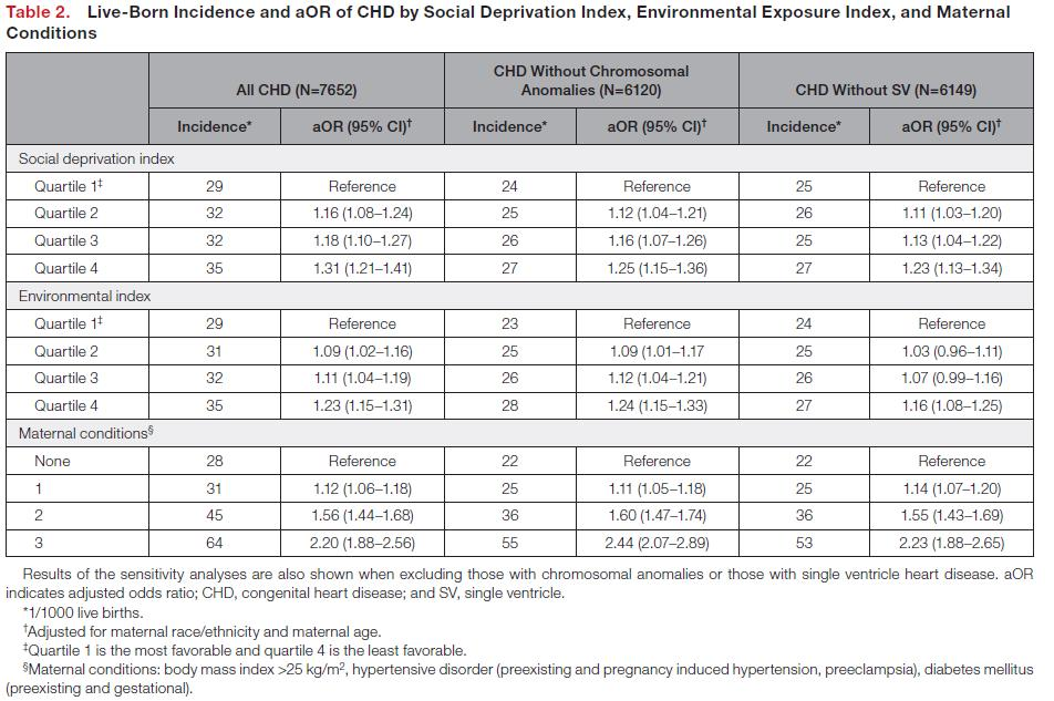 Live Born Incidence and aOR of CHD