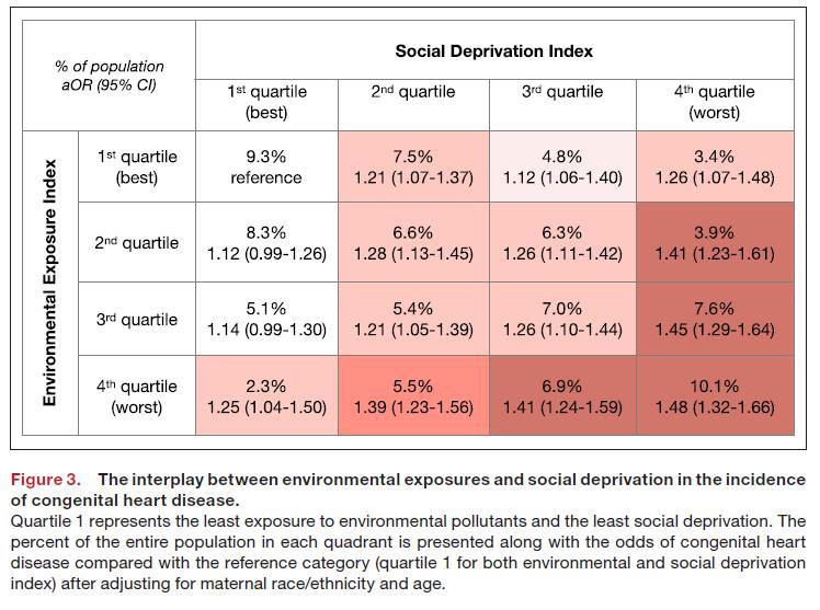 Social Deprivation Index